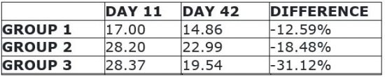 Blood test results conducted on days 11th and 42nd