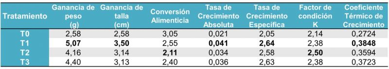 Table 1. Results of adding immunostimulant pronutrients into tilapia nilotica feed