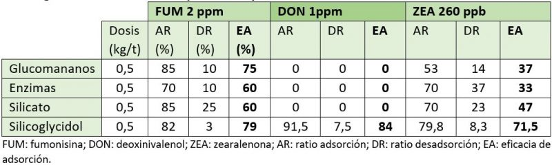 Table 1. Evaluation of different binders against different mycotoxins , Biovet S.A.