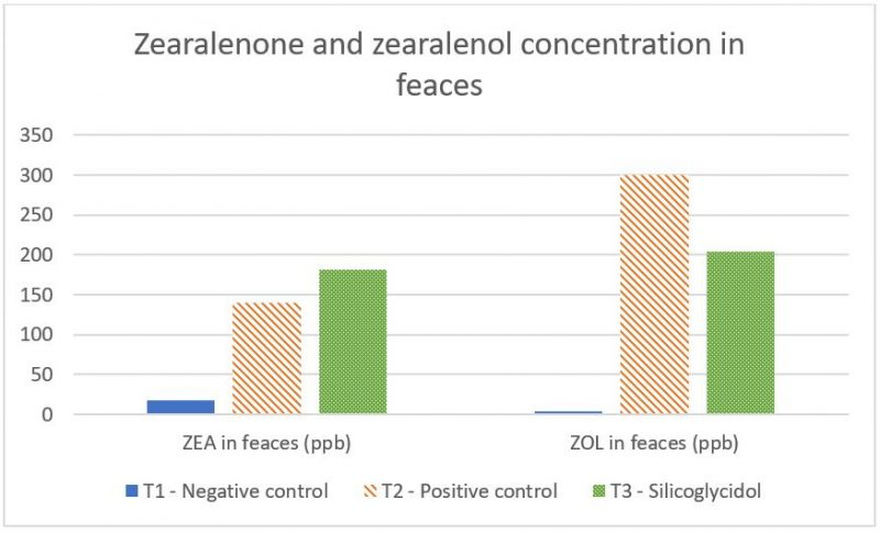 Zearalenone and zearalenol concentration in feaces