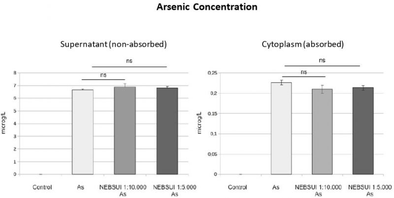 Arsenic concentration