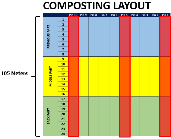 Control of environmental ammonia: Composting layout