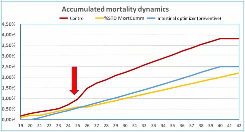 Percentage of accumulated mortality