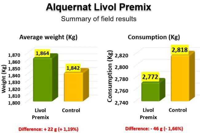 Average weight and feed consumption from control and treated batches