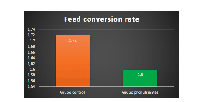 control group and the group with intestinal optimizer pronutrients