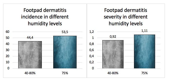 Incidence and severity of footpad dermatitis