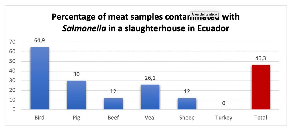 percent of meat samples contaminated by salmonella