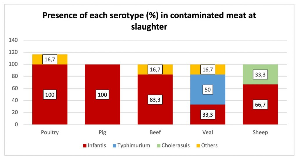 percentage of serotype in contaminated samples