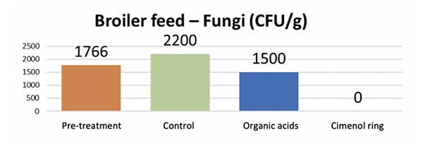 Bacteria and fungi in poultry