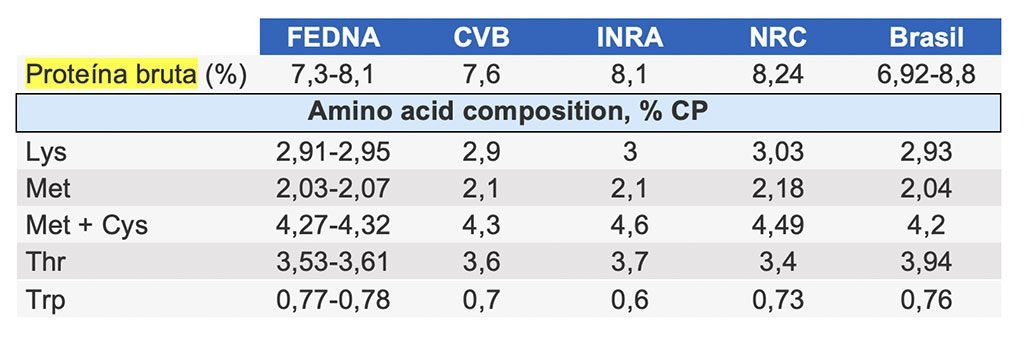 Variation of crude protein and essential amino acids in maize according to source