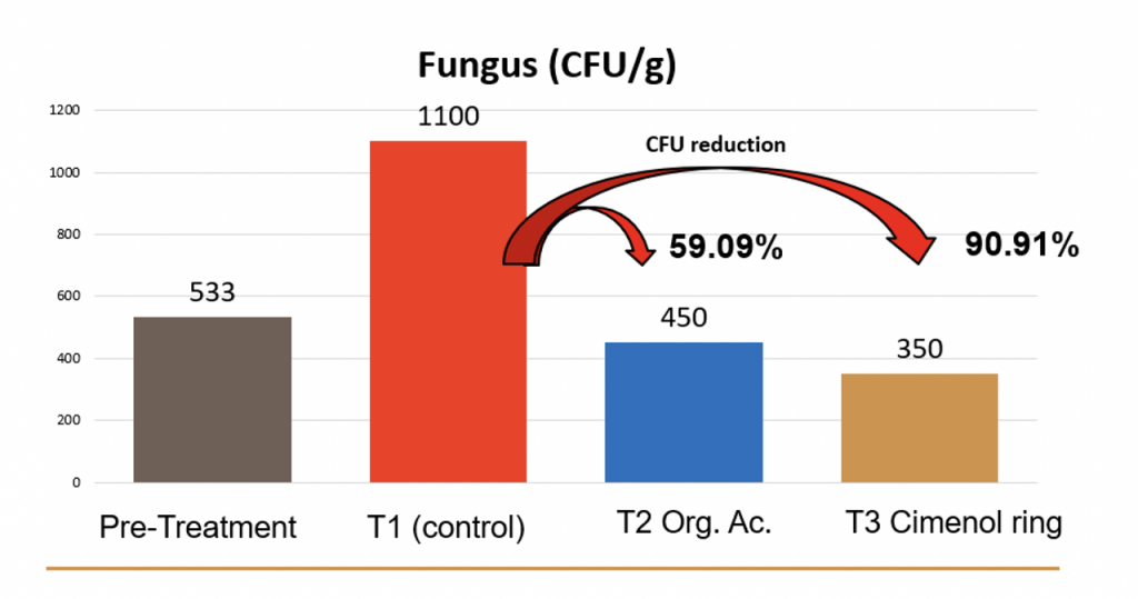 graphical representation of the CFUs/g of fungi in feed poultry