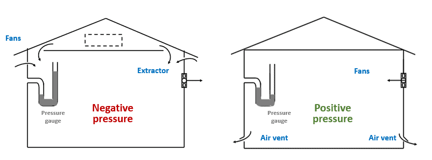 ventilation equipment in a controlled poultry environment