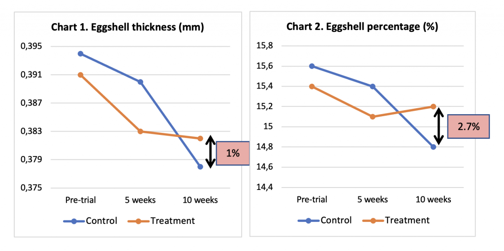 evaluate the effects of mineral conditioner pronutrients on eggshell quality