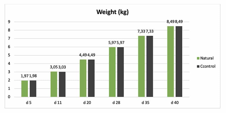 Regarding weight, the group with the multifunctional obtained higher body weights during all the trial