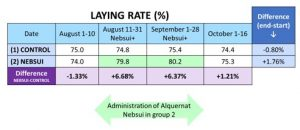 Laying rate