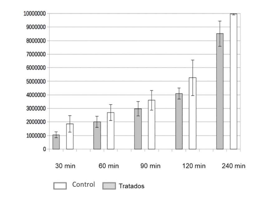 Results obtained during the paracellular permeability study.