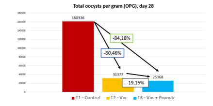 Oocysts per gram, comparison between the groups of the study a day 28 of the cycle