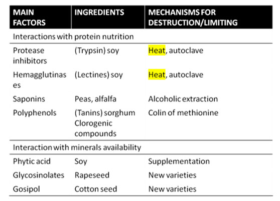 Thermical treatments to destroy vegetable protein antinutritional factors in aquaculture feed